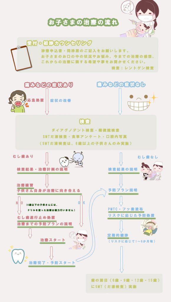 小児歯科診療の流れ